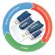 SafeNet Authentication Manager (SAM)